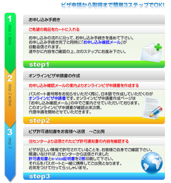 カンボジアビザ取得までの簡単3ステップ